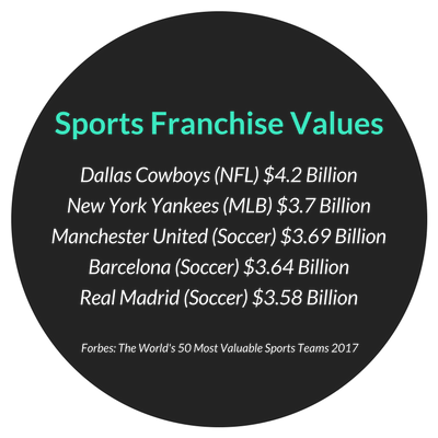 Sports Franchise Values 2017