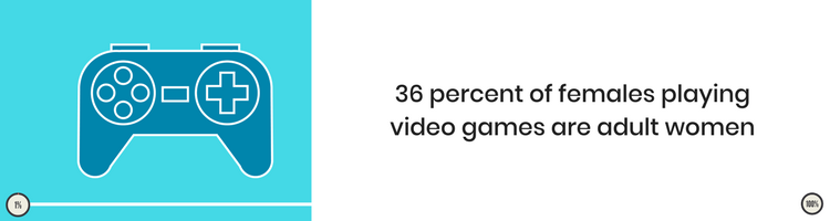 36% of female gamers are adult women